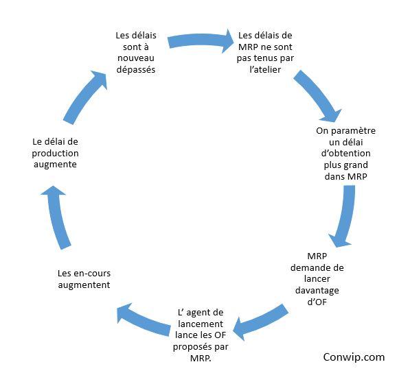 Cycle infernal des délais en MRP