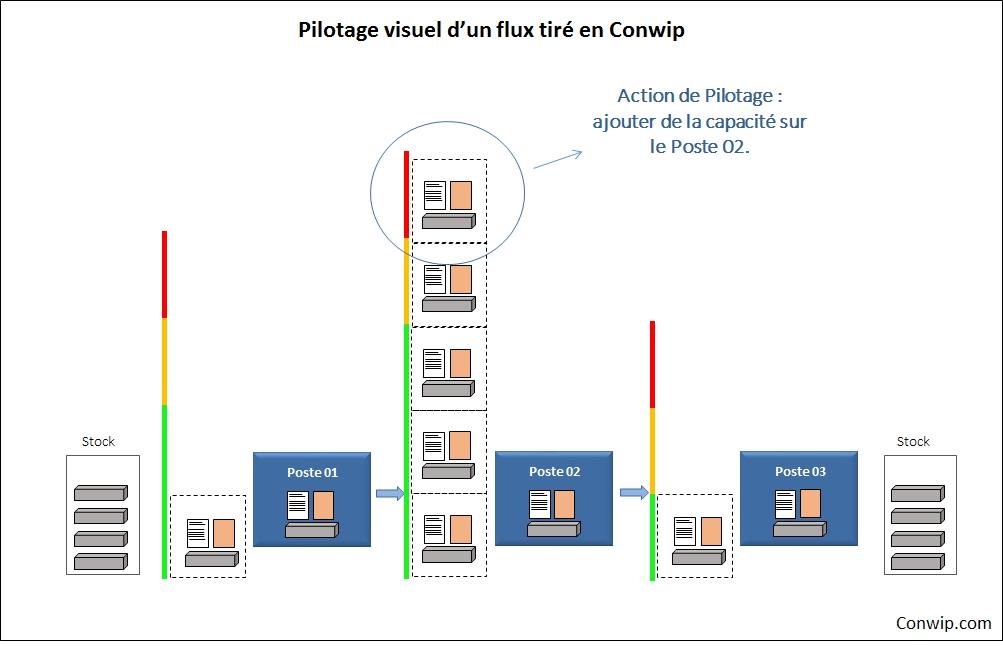 Conwip pilotage visuel