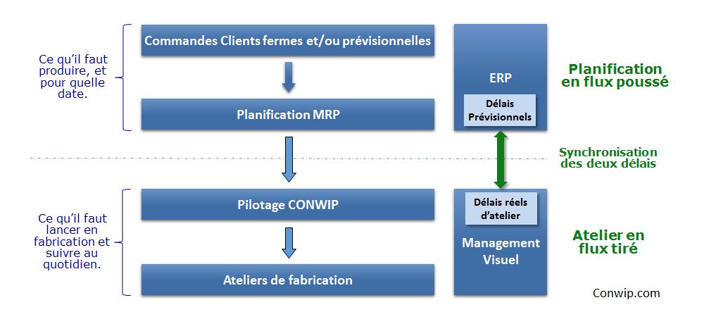 Synchronisation des délais avec Conwip et MRP