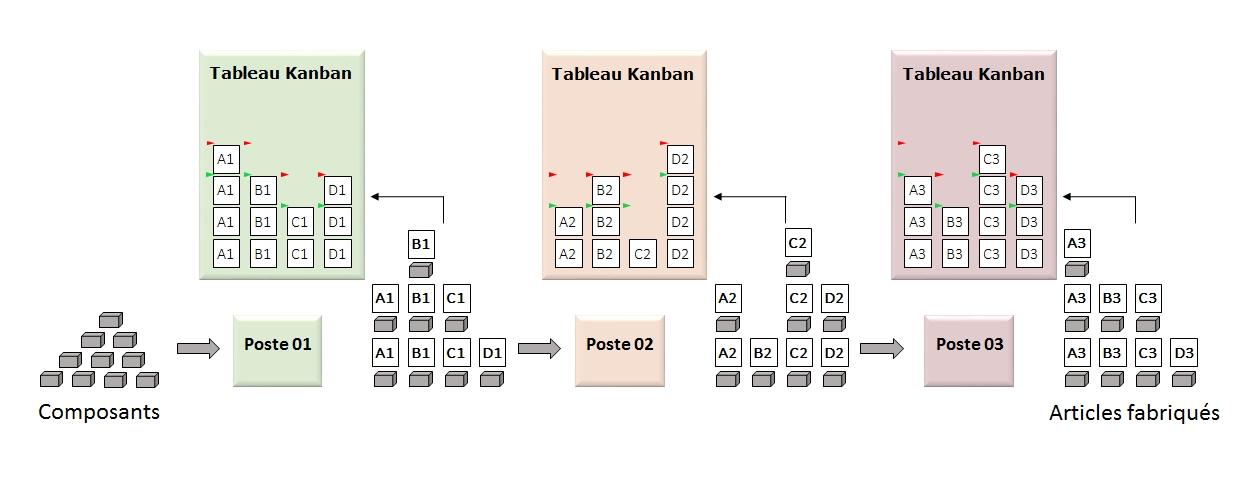 Conwip ou Kanban